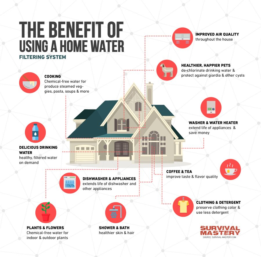 home water filter system benefits